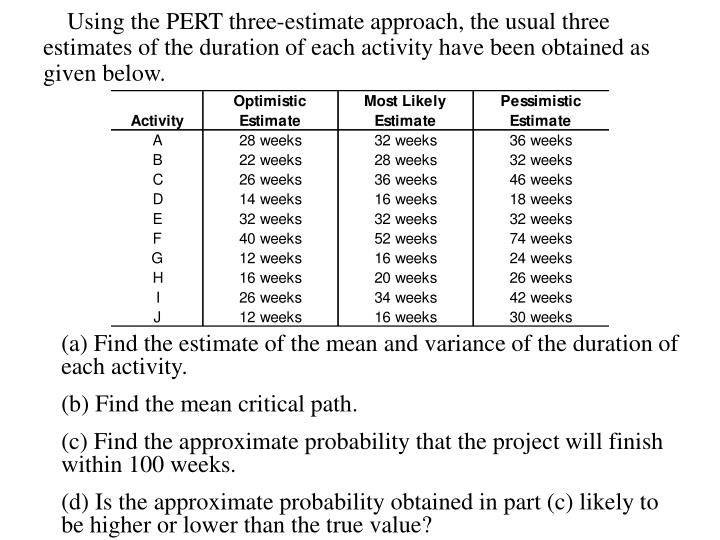 Using the PERT three-estimate approach, the usual three estimates of the duration of each activity have been obtained as given below.