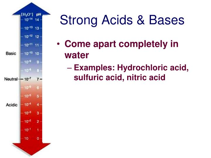 Strong Acids & Bases