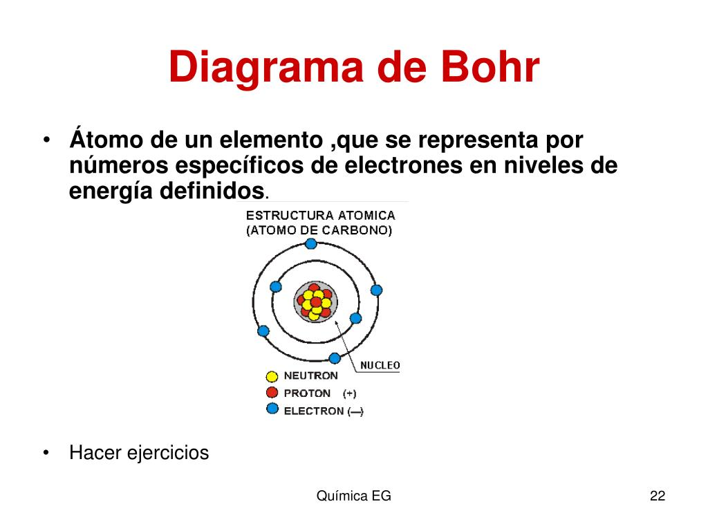Ppt Estructura Atomica Powerpoint Presentation Free