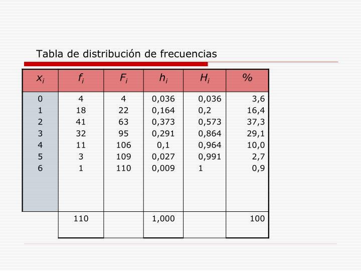 Tabla de distribución de frecuencias