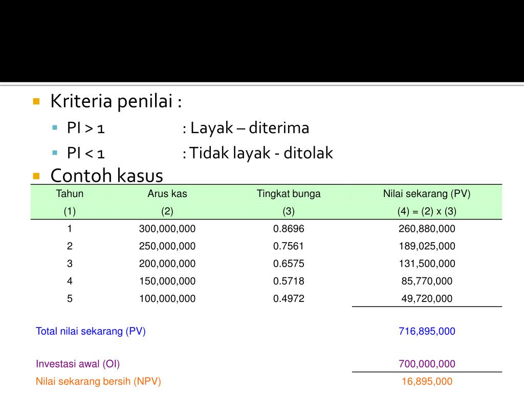 PPT - Konsep Dasar Investasi Pada Aset Riil PowerPoint