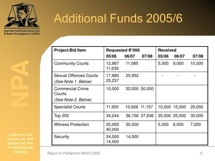 Additional Funds 2005/6