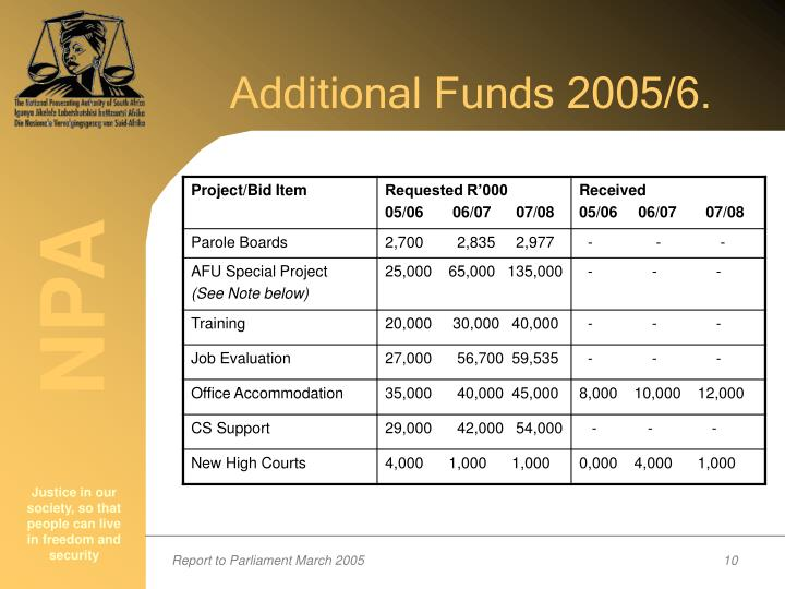 Additional Funds 2005/6.
