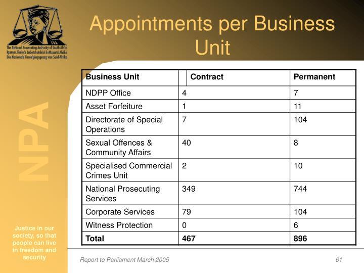 Appointments per Business Unit