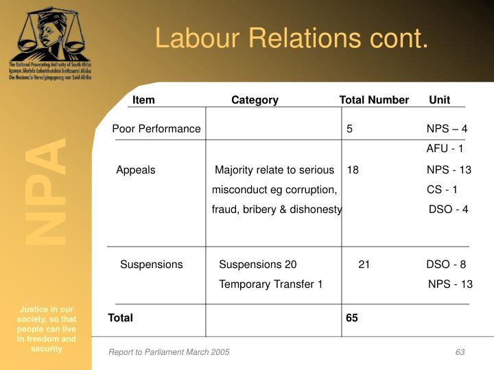 Labour Relations cont.