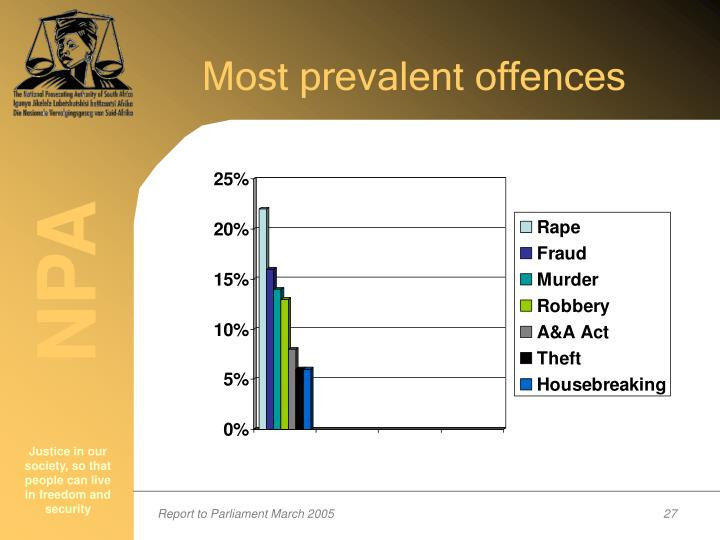 Most prevalent offences