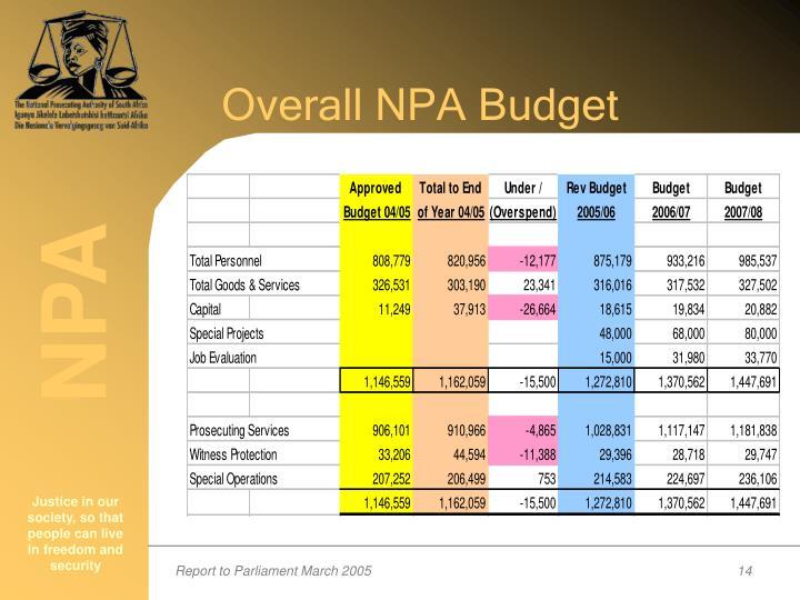 Overall NPA Budget