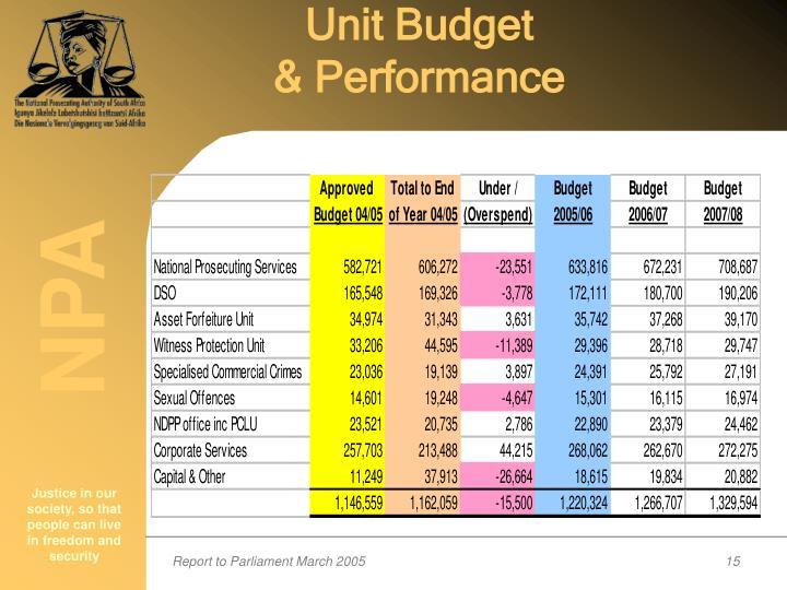 Unit Budget