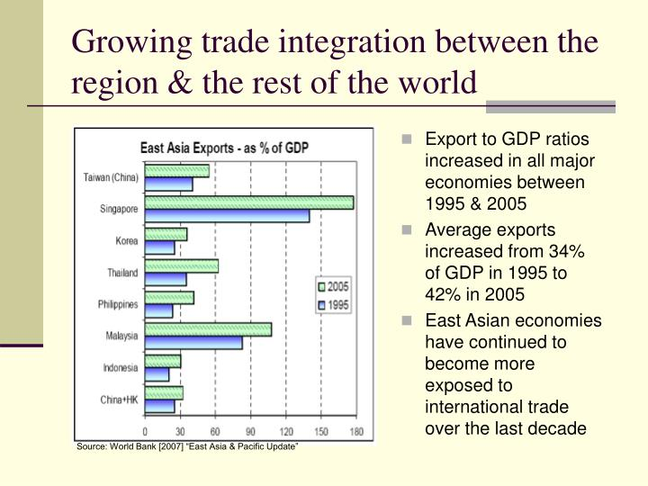 Growing trade integration between the region & the rest of the world