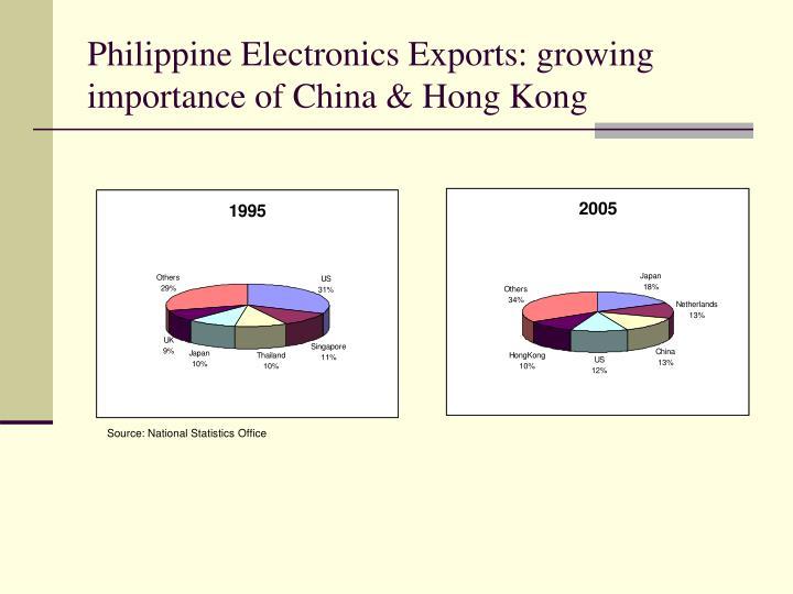 Philippine Electronics Exports: growing importance of China & Hong Kong