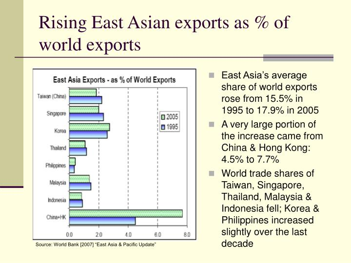 Rising East Asian exports as % of world exports