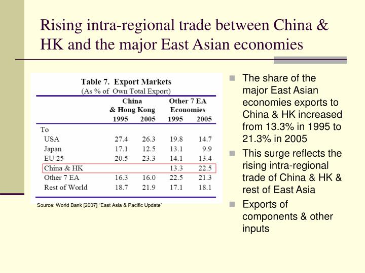 Rising intra-regional trade between China & HK and the major East Asian economies