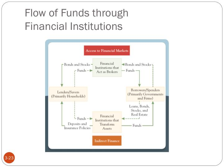 Flow of Funds through