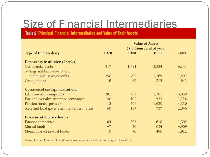 Size of Financial Intermediaries