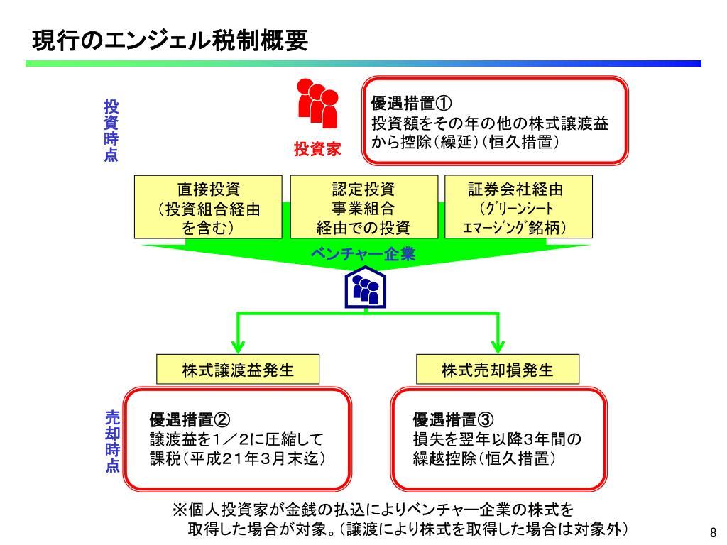 平成20年度 エンジェル税制改正の概要について - PowerPoint PPT Presentation