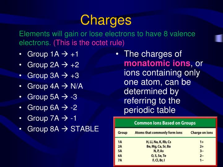 Ppt naming ionic compounds powerpoint presentation id5979755 charges group 1a 1 urtaz
