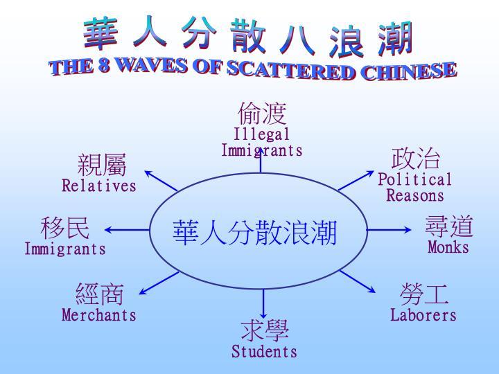 華 人 分 散 八 浪 潮