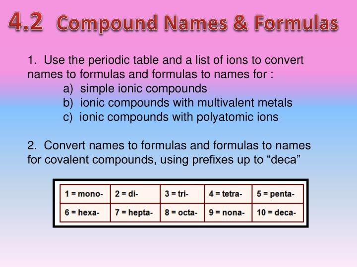 compound names
