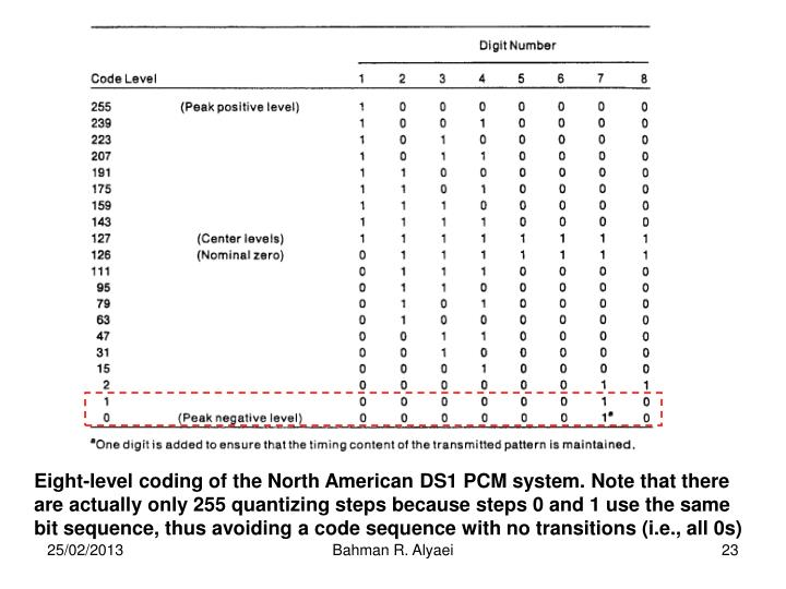 Eight-level coding of the North American DS1 PCM system. Note that there are actually only 255 quantizing steps because steps 0 and 1 use the same bit sequence, thus avoiding a code sequence with no transitions (i.e., all 0s)