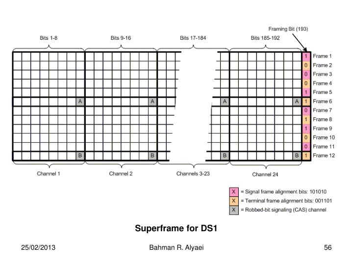 Superframe for DS1