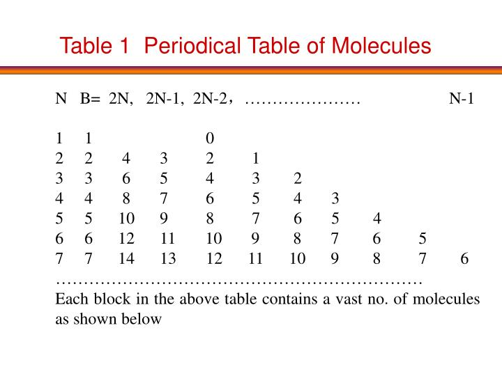 Table 1  Periodical Table of Molecules