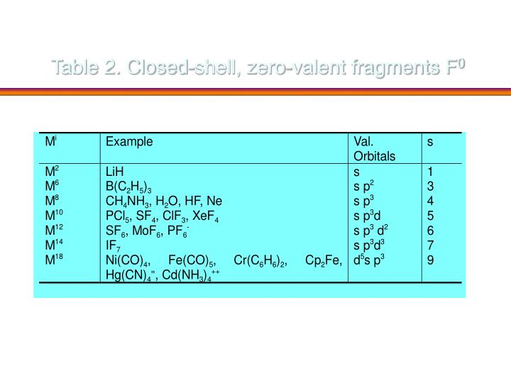 Table 2. Closed-shell, zero-valent fragments F