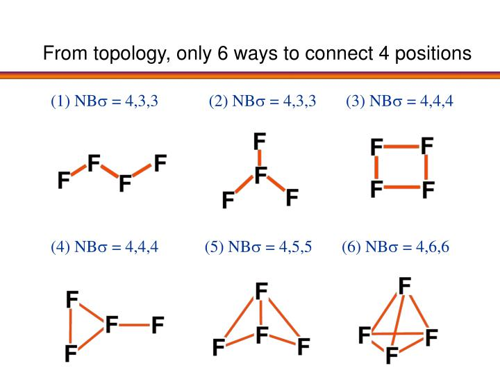 From topology, only 6 ways to connect 4 positions