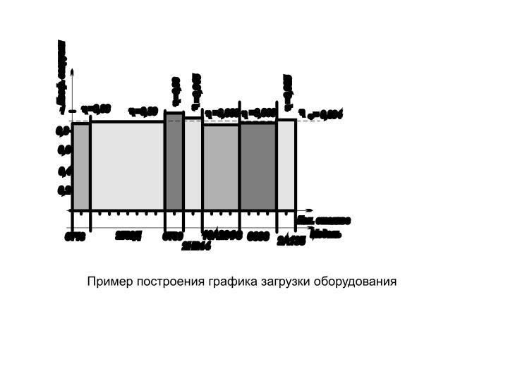 Пример построения графика загрузки оборудования