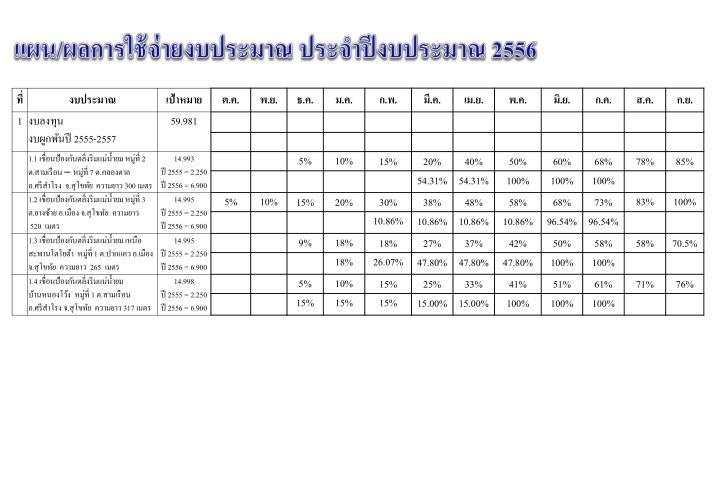แผน/ผลการใช้จ่ายงบประมาณ ประจำปีงบประมาณ 2556