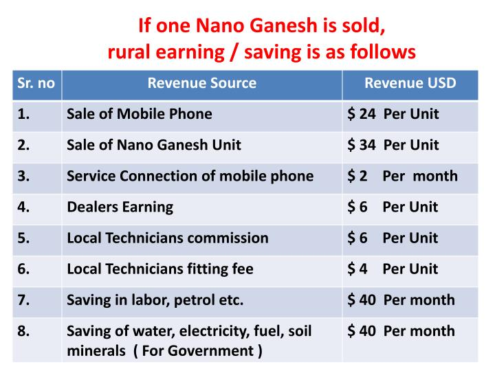 If one Nano Ganesh is sold,