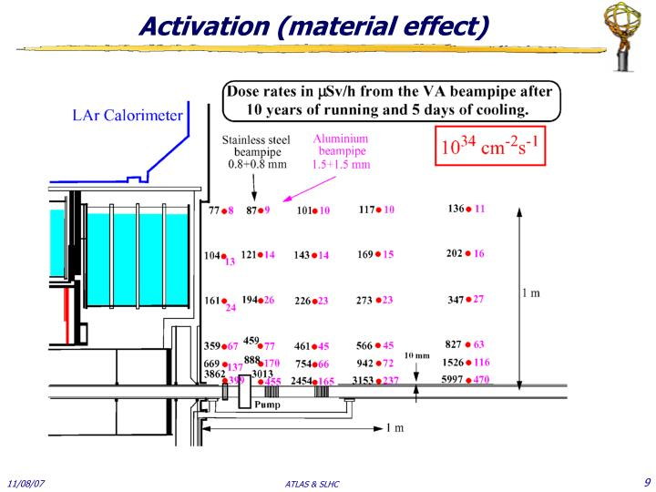 Activation (material effect)