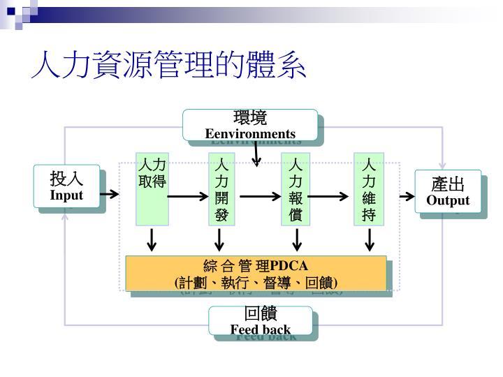 人力資源管理的體系