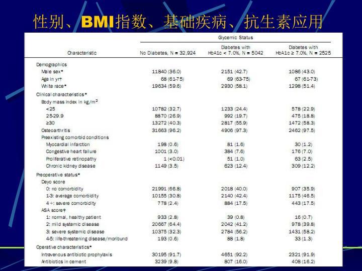 性别、BMI指数、基础疾病、抗生素应用