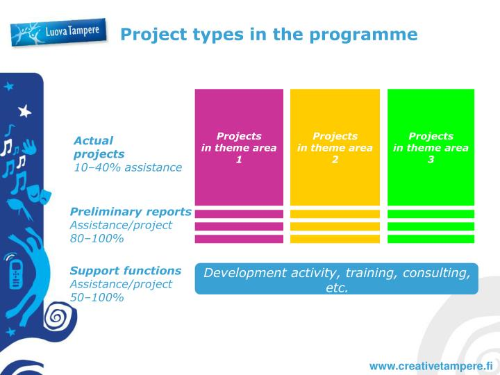 Project types in the programme