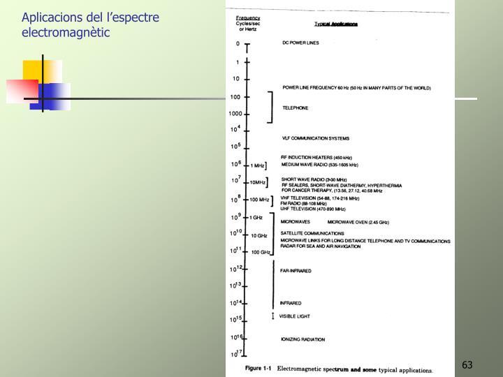 Aplicacions del l'espectre electromagnètic
