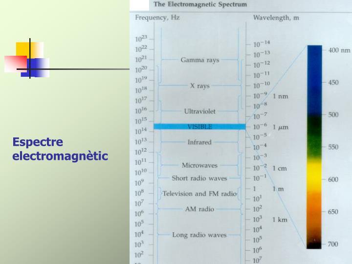Espectre electromagnètic