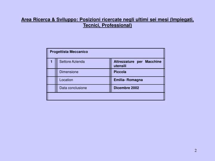 Area ricerca sviluppo posizioni ricercate negli ultimi sei mesi impiegati tecnici professional