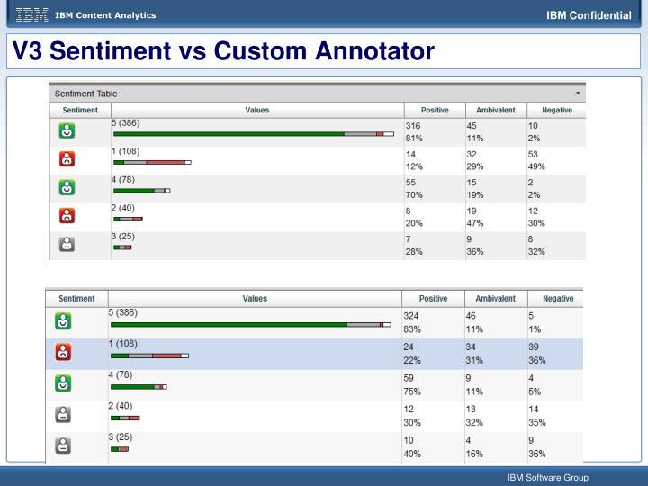 V3 Sentiment vs Custom Annotator