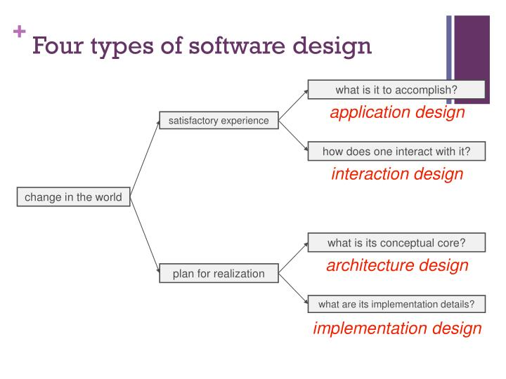 Four types of software design