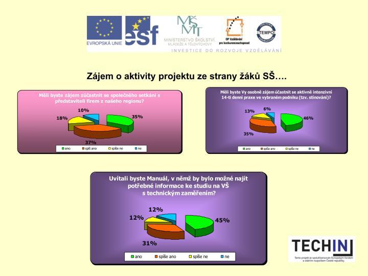 Zájem o aktivity projektu ze strany žáků SŠ….