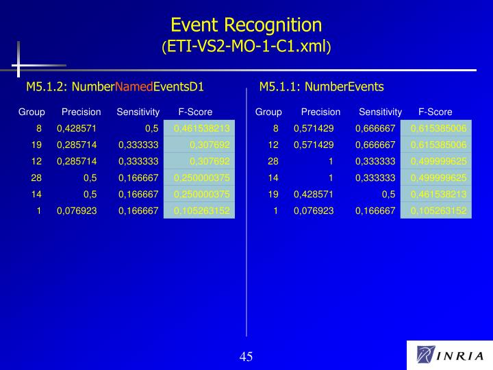 Event Recognition