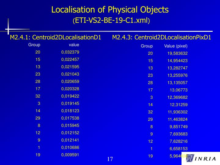 Localisation of Physical Objects