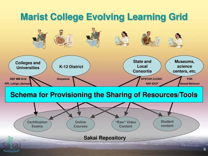 Marist College Evolving Learning Grid