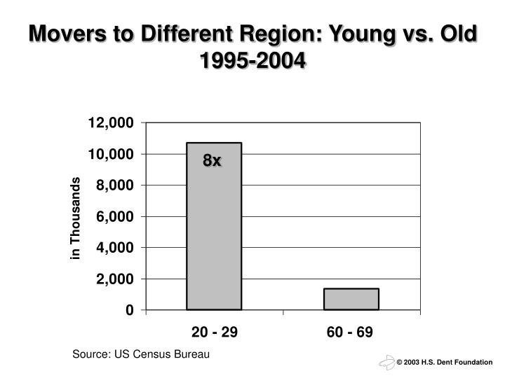 movers to different region young vs old 1995 2004 n.