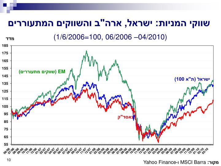 """שווקי המניות: ישראל, ארה""""ב והשווקים המתעוררים"""