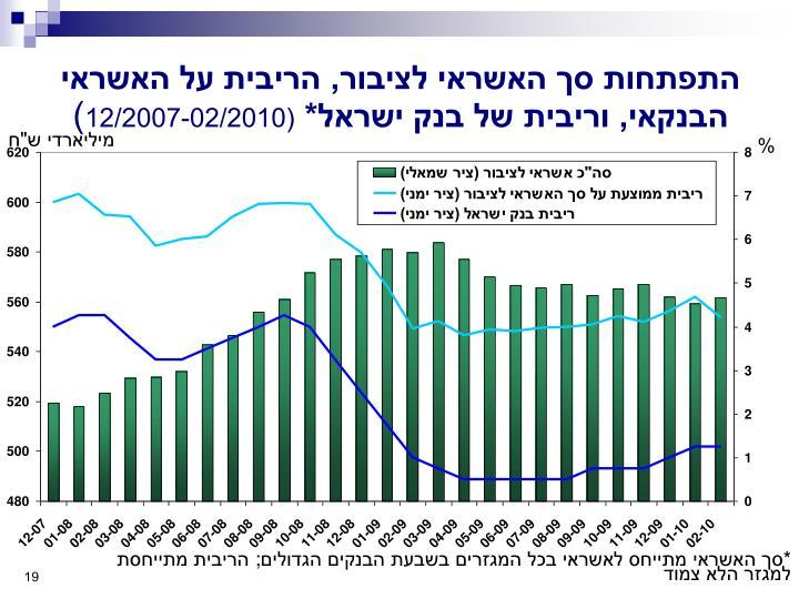 התפתחות סך האשראי לציבור, הריבית על האשראי הבנקאי, וריבית של בנק ישראל*