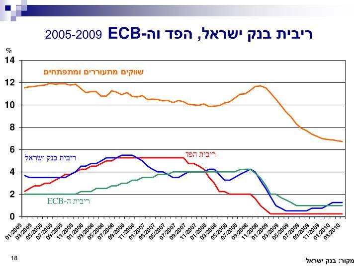 ריבית בנק ישראל, הפד וה-