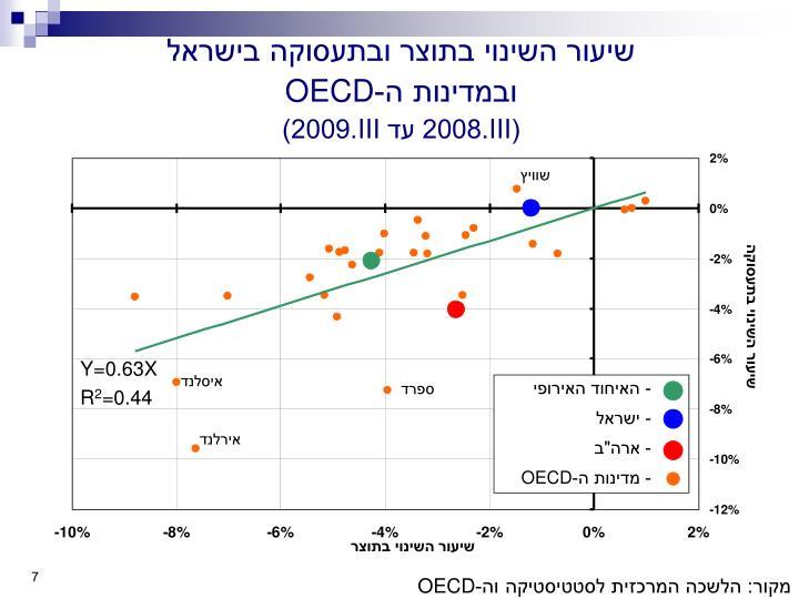 שיעור השינוי בתוצר ובתעסוקה בישראל
