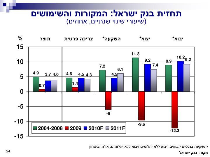תחזית בנק ישראל: המקורות והשימושים