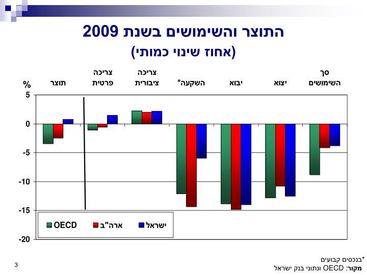 התוצר והשימושים בשנת 2009